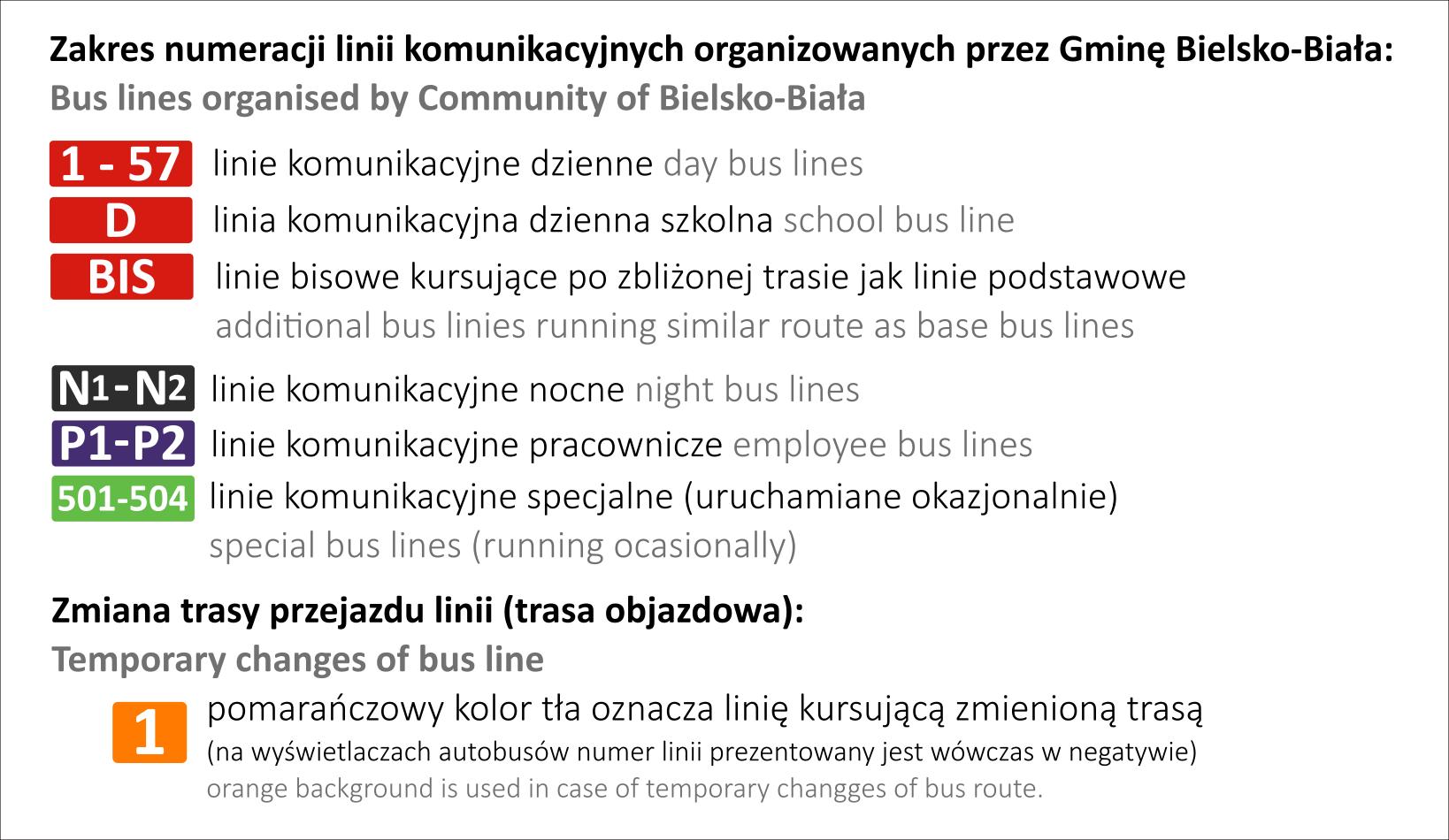 numeracja linii komunikacyjnych