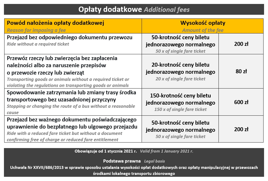 Opłaty dodatkowe 2021