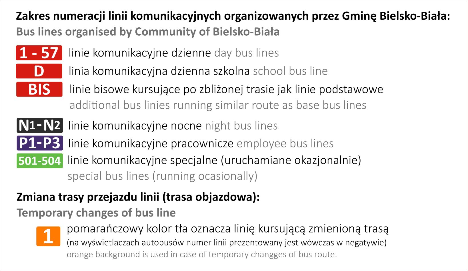 Numeracja linii